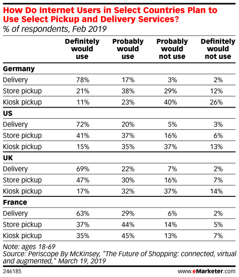How Do Internet Users in Select Countries Plan to Use Select Pickup and Delivery Services? (% of respondents, Feb 2019)