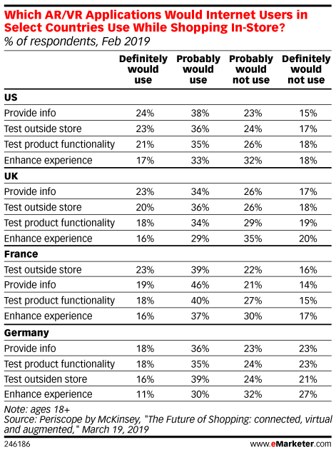 Which AR/VR Applications Would Internet Users in Select Countries Use While Shopping In-Store? (% of respondents, Feb 2019)