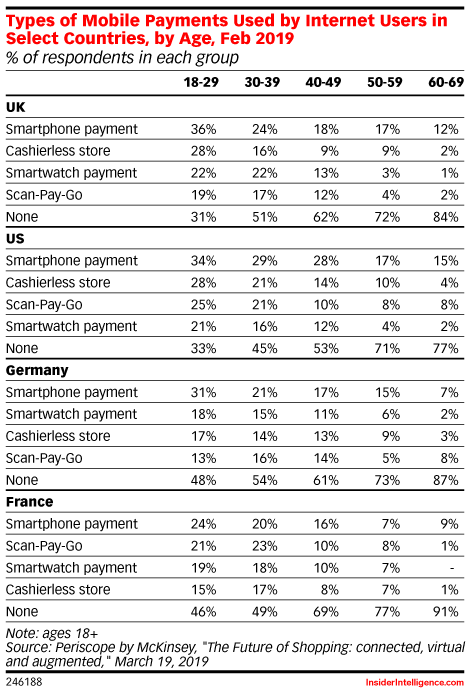 Types of Mobile Payments Used by Internet Users in Select Countries, by Age, Feb 2019 (% of respondents in each group)