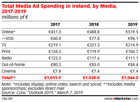Total Media Ad Spending in Ireland, by Media, 2017-2019 (millions of €)