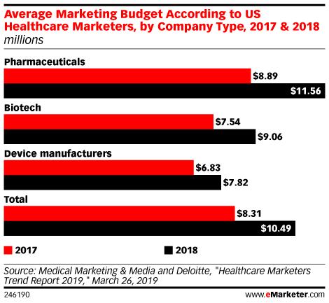 Average Marketing Budget According to US Healthcare Marketers, by Company Type, 2017 & 2018 (millions)