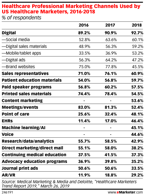 Healthcare Professional Marketing Channels Used by US Healthcare Marketers, 2016-2018 (% of respondents)