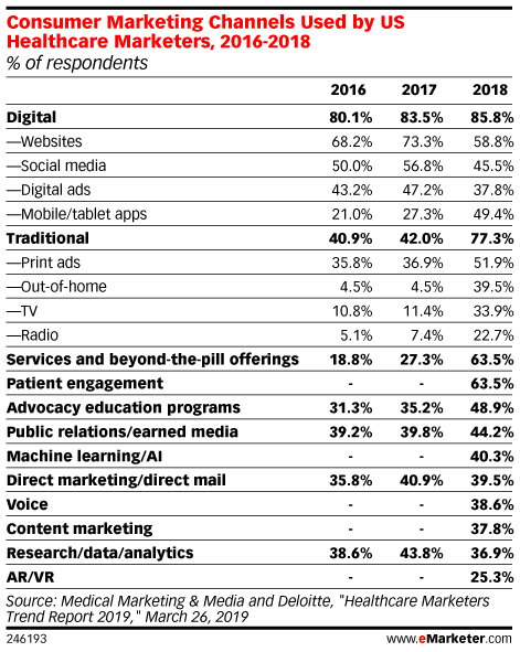 Consumer Marketing Channels Used by US Healthcare Marketers, 2016-2018 (% of respondents)