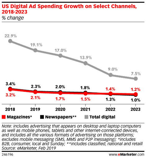 US Digital Ad Spending Growth on Select Channels, 2018-2023 (% change)