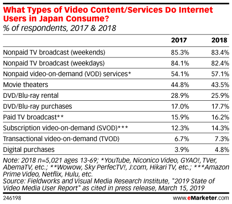 What Types of Video Content/Services Do Internet Users in Japan Consume? (% of respondents, 2017 & 2018)