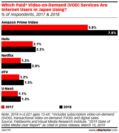 Which Paid* Video-on-Demand (VOD) Services Are Internet Users in Japan Using? (% of respondents, 2017 & 2018)