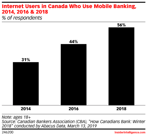Internet Users in Canada Who Use Mobile Banking, 2014, 2016 & 2018 (% of respondents)