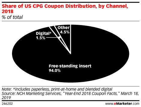 Share of US CPG Coupon Distribution, by Channel, 2018 (% of total)