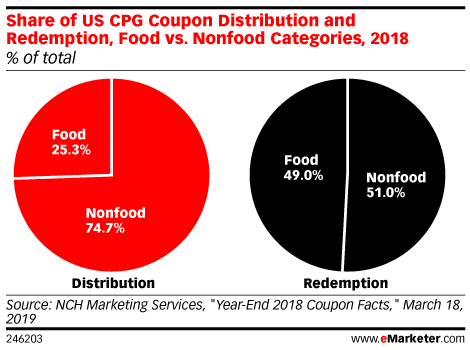 Share of US CPG Coupon Distribution and Redemption, Food vs. Nonfood Categories, 2018 (% of total)