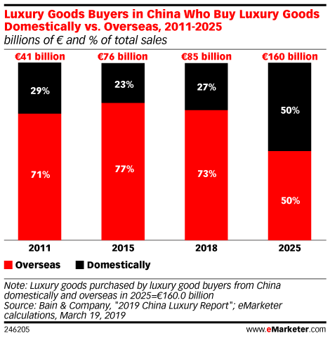 Luxury Goods Buyers in China Who Buy Luxury Goods Domestically vs. Overseas, 2011-2025 (billions of € and % of total sales)