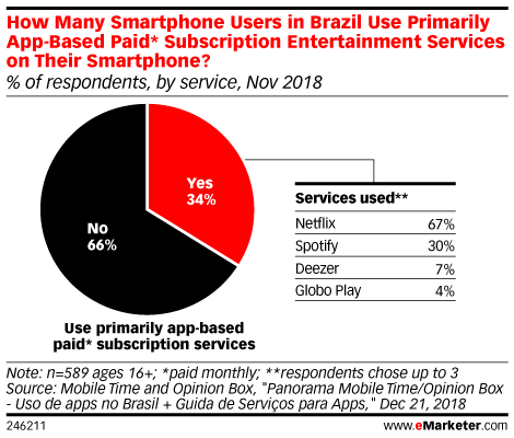 How Many Smartphone Users in Brazil Use Primarily App-Based Paid* Subscription Entertainment Services on Their Smartphone? (% of respondents, by service, Nov 2018)