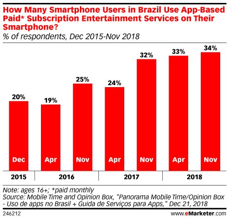 How Many Smartphone Users in Brazil Use App-Based Paid* Subscription Entertainment Services on Their Smartphone? (% of respondents, Dec 2015-Nov 2018)