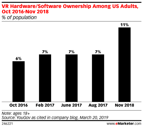 VR Hardware/Software Ownership Among US Adults, Oct 2016-Nov 2018 (% of population)