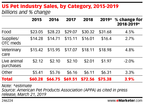 US Pet Industry Sales, by Category, 2015-2019 (billions and % change)