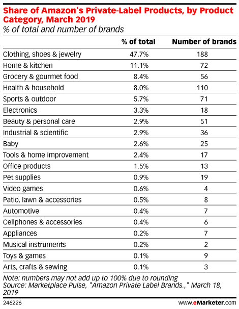 Share of Amazon's Private-Label Products, by Product Category, March 2019 (% of total and number of brands)