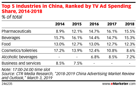 Top 5 Industries in China, Ranked by TV Ad Spending Share, 2014-2018 (% of total)