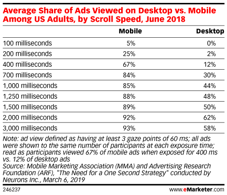 Average Share of Ads Viewed on Desktop vs. Mobile Among US Adults, by Scroll Speed, June 2018