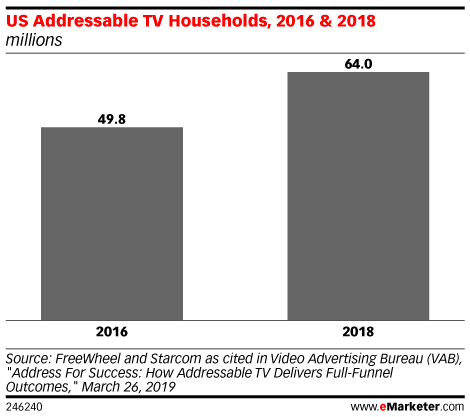 US Addressable TV Households, 2016 & 2018 (millions)