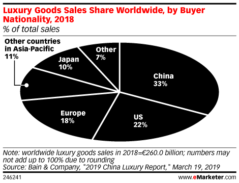 Luxury Goods Sales Share Worldwide, by Buyer Nationality, 2018 (% of total sales)
