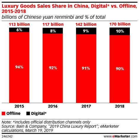 Luxury Goods Sales Share in China, Digital* vs. Offline, 2015-2018 (billions of Chinese yuan renminbi and % of total)