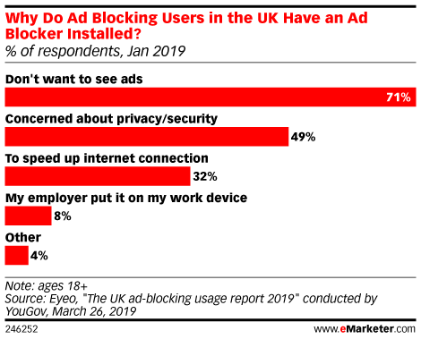 Why Do Ad Blocking Users in the UK Have an Ad Blocker Installed? (% of respondents, Jan 2019)