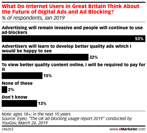 What Do Internet Users in Great Britain Think About the Future of Digital Ads and Ad Blocking? (% of respondents, Jan 2019)