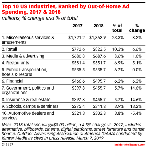 Top 10 US Industries, Ranked by Out-of-Home Ad Spending, 2017 & 2018 (millions, % change and % of total)