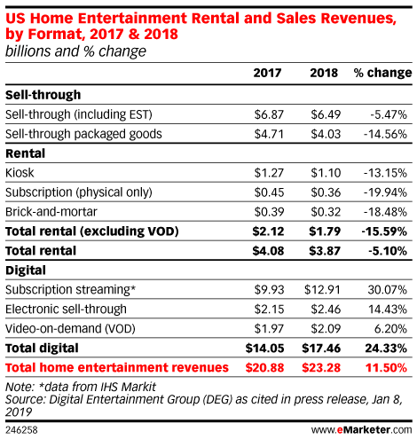 US Home Entertainment Rental and Sales Revenues, by Format, 2017 & 2018 (billions and % change)