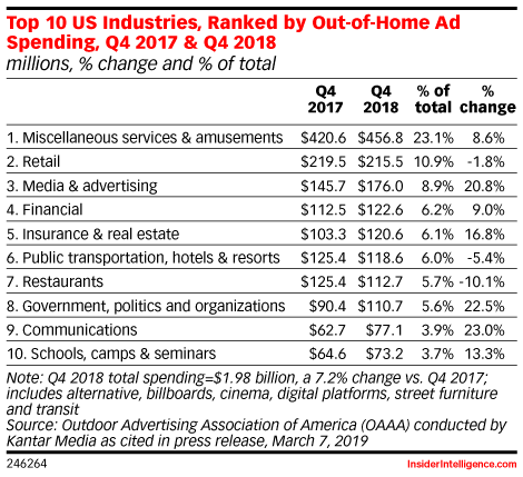 Top 10 US Industries, Ranked by Out-of-Home Ad Spending, Q4 2017 & Q4 2018 (millions, % change and % of total)