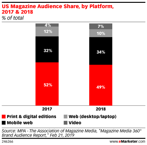 US Magazine Audience Share, by Platform, 2017 & 2018 (% of total)