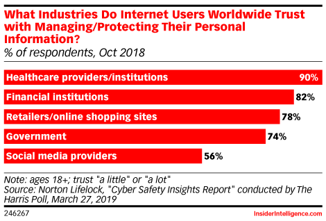 What Industries Do Internet Users Worldwide Trust with Managing/Protecting Their Personal Information? (% of respondents, Oct 2018)