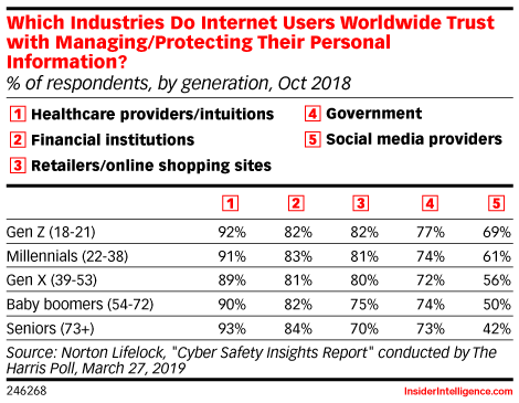Which Industries Do Internet Users Worldwide Trust with Managing/Protecting Their Personal Information? (% of respondents, by generation, Oct 2018)