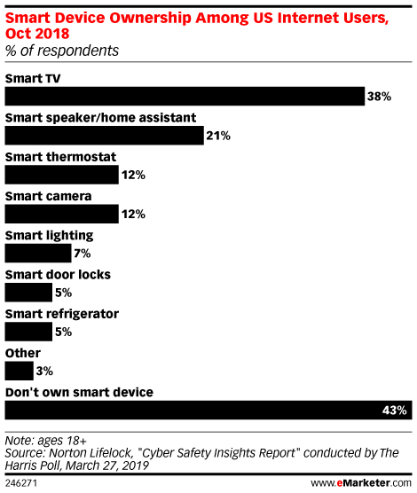 Smart Device Ownership Among US Internet Users, Oct 2018 (% of respondents)