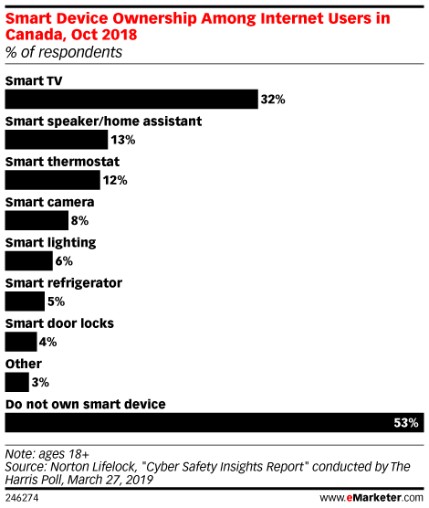 Smart Device Ownership Among Internet Users in Canada, Oct 2018 (% of respondents)
