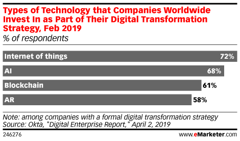 Types of Technology that Companies Worldwide Invest In as Part of Their Digital Transformation Strategy, Feb 2019 (% of respondents)