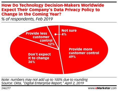 How Do Technology Decision-Makers Worldwide Expect Their Company's Data Privacy Policy to Change in the Coming Year? (% of respondents, Feb 2019)
