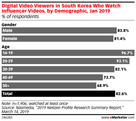 Digital Video Viewers in South Korea Who Watch Influencer Videos, by Demographic, Jan 2019 (% of respondents)