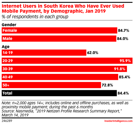 Internet Users in South Korea Who Have Ever Used Mobile Payment, by Demographic, Jan 2019 (% of respondents in each group)
