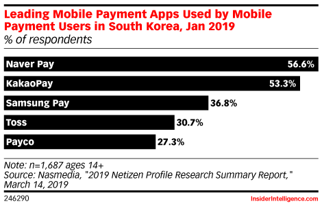 Leading Mobile Payment Apps Used by Mobile Payment Users in South Korea, Jan 2019 (% of respondents)