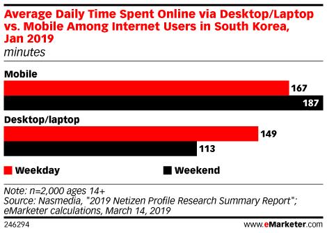 Average Daily Time Spent Online via Desktop/Laptop vs. Mobile Among Internet Users in South Korea, Jan 2019 (minutes)
