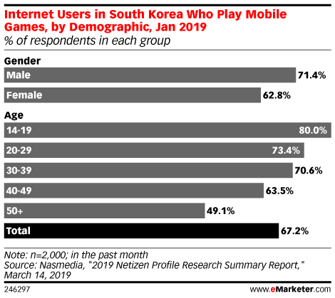 Internet Users in South Korea Who Play Mobile Games, by Demographic, Jan 2019 (% of respondents in each group)