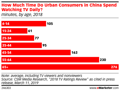How Much Time Do Urban Consumers in China Spend Watching TV Daily? (minutes, by age, 2018)