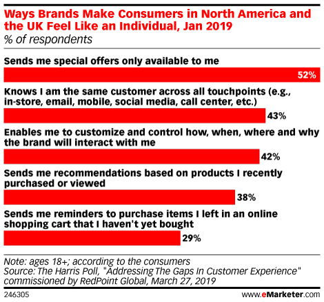 Ways Brands Make Consumers in North America and the UK Feel Like an Individual, Jan 2019 (% of respondents)