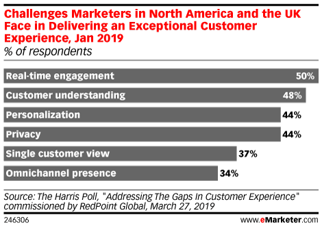 Challenges Marketers in North America and the UK Face in Delivering an Exceptional Customer Experience, Jan 2019 (% of respondents)