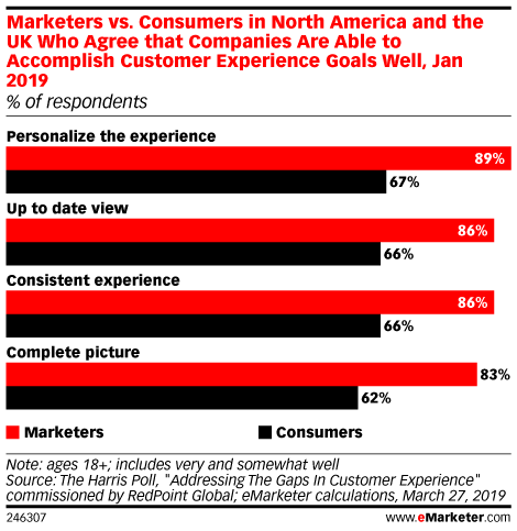 Marketers vs. Consumers in North America and the UK Who Agree that Companies Are Able to Accomplish Customer Experience Goals Well, Jan 2019 (% of respondents)