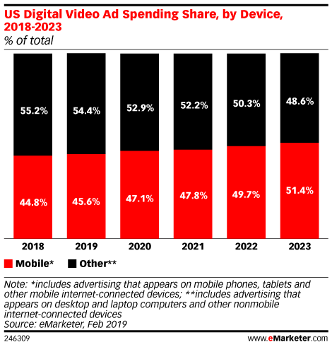 US Digital Video Ad Spending Share, by Device, 2018-2023 (% of total)