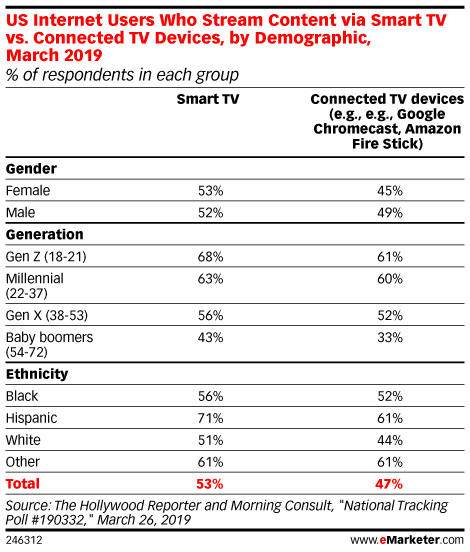 US Internet Users Who Stream Content via Smart TV vs. Connected TV Devices, by Demographic, March 2019 (% of respondents in each group)