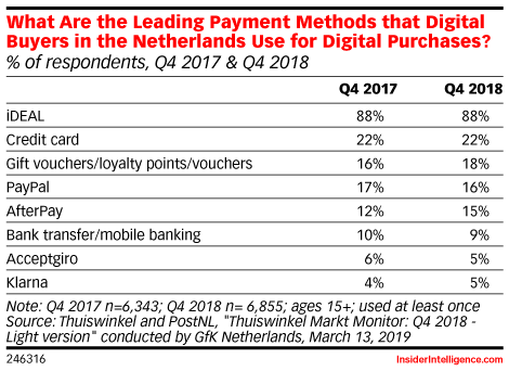 What Are the Leading Payment Methods that Digital Buyers in the Netherlands Use for Digital Purchases? (% of respondents, Q4 2017 & Q4 2018)