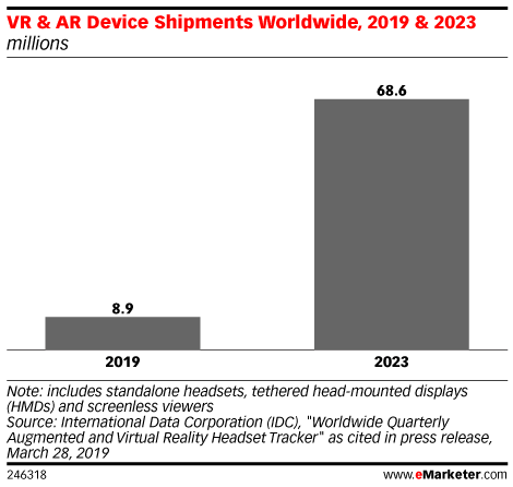 VR & AR Device Shipments Worldwide, 2019 & 2023 (millions)