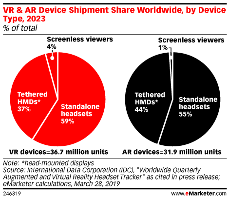 VR & AR Device Shipment Share Worldwide, by Device Type, 2023 (% of total)